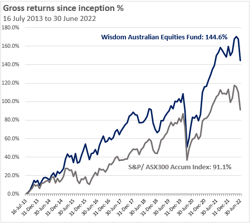 Wisdom Australian Equities Fund Gross Returns Graph Since Inception